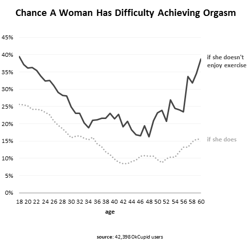 Agewise orgasmic potential of women