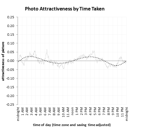 When to take attractive self-portraits