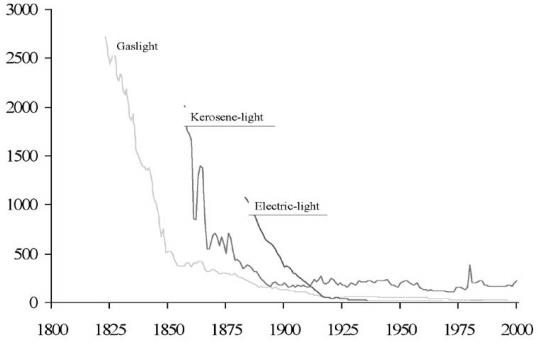 Price Of Lighting