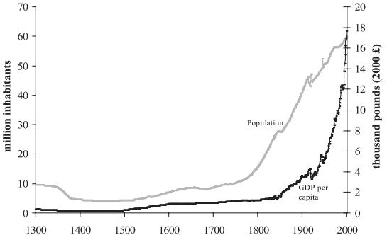 UK GDP across centuries