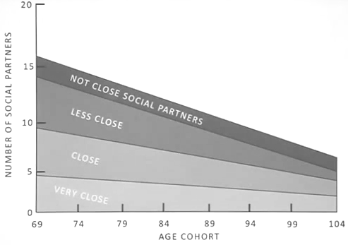 Social Network of Older People has much more meaningful realtionships