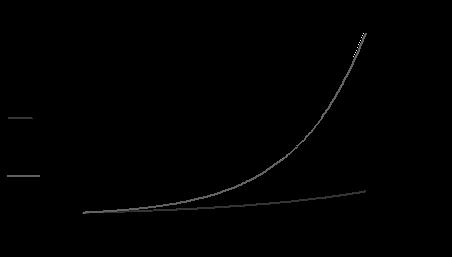Exponential Era