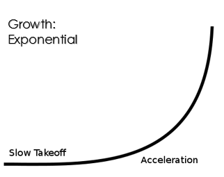 Growth is Exponential