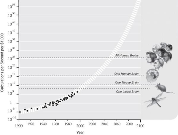 Kurzweil's Prediction